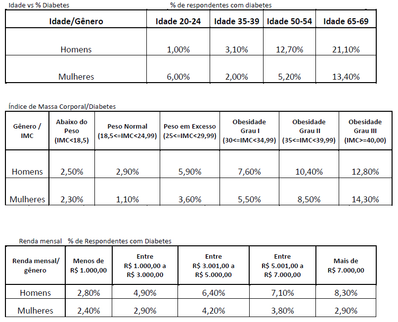 Idade vs % Diabetes % de respondentes com diabetes