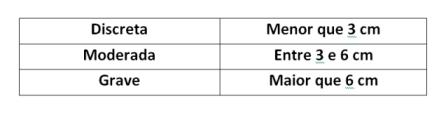 Classificação da diferença de membros por tamanho