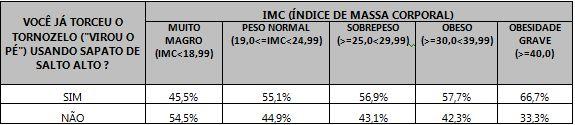Tabela relacionando o entorse de tornozelo com o uso de alto alto com base no IMC das respondentes.