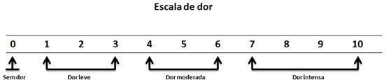 Tabela relacionando a escala de dor e que as respondentes afirmaram sentir nos joelhos com a utilização de salto alto.