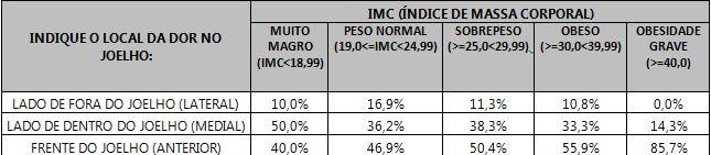 Tabela mostrando o local da dor no joelho e sua relação com o IMC das respondentes.