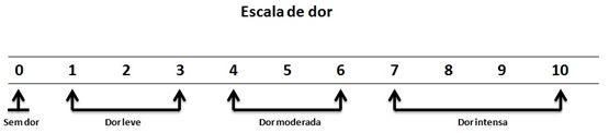 Desenho mostrando a escala de dor, entre os números 0 a 10.