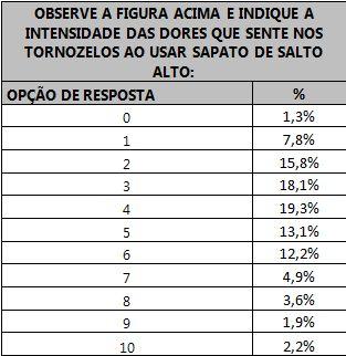 Tabela indicando as porcentagens das respostas das respondentes sobre o nível de dor.