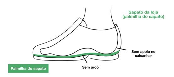 imagem ilustrativa mostrando sapatos largos com palmilhas regulares.