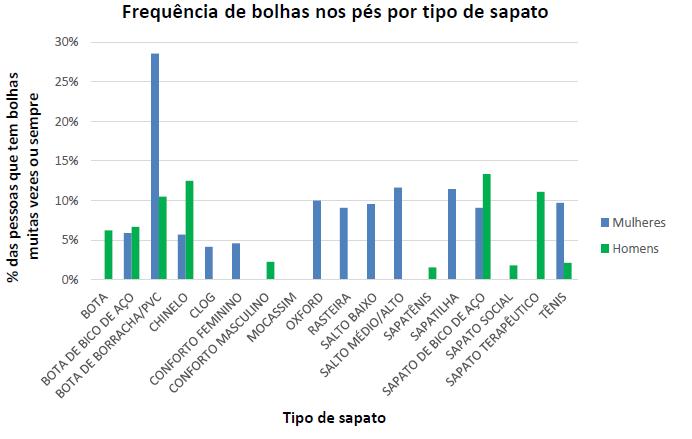 Imagem de um gráfico com a relação entre calçados e a aparição de bolhas.