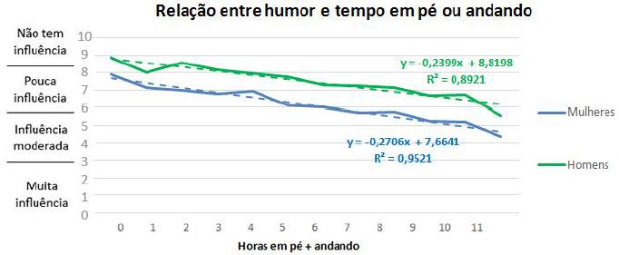 Gráfico com a relação entre o humor e o tempo que passam em pé ou andando.