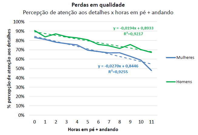 Gráfico com a relação entre a perda de qualidade com as horas passadas em pé ou andando.