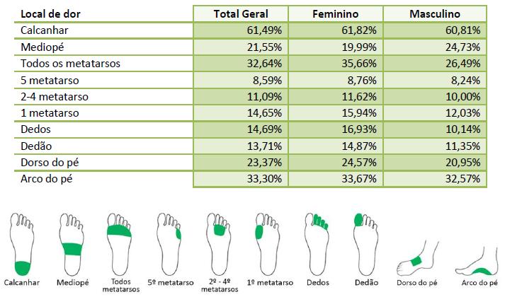 Imagem de uma tabela com a relação entre a região de dor no pé com o gênero.