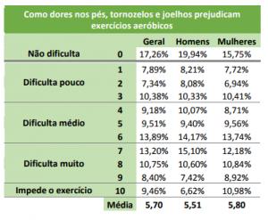 Tabela com a relação entre a dificuldade de realizar exercícios aeróbicos e as dores nos pés, tornozelos e joelhos.