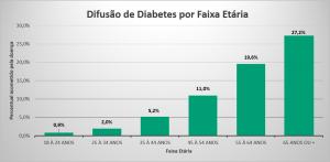gráfico que mostra a quantidade de pessoas com diabetes de acordo com a idade